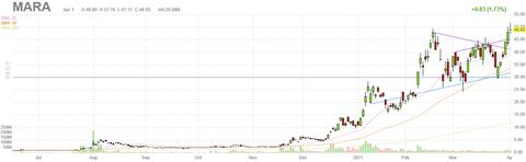 mara-chart