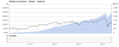 itrust-chart
