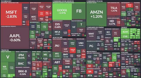 sp500map