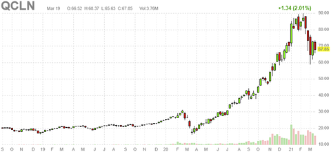 qcln-chart