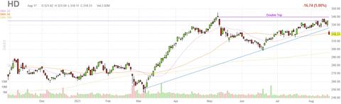 hd-chart