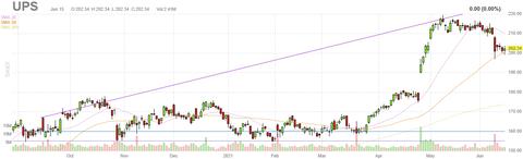 ups-chart