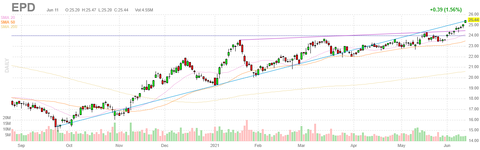 epd-chart