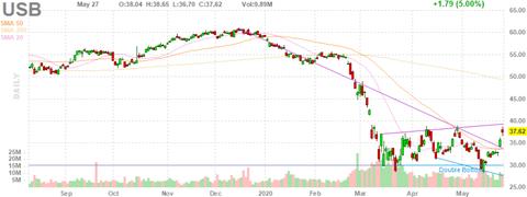usb-chart