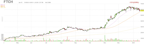 ftch-chart