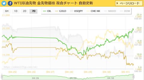 wti-p-chart