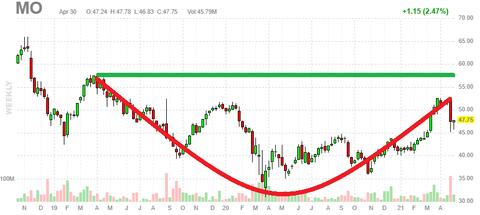 mo-chart-w