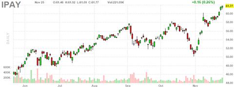 ipay-chart