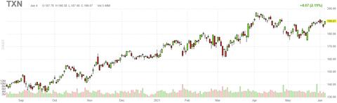 txn-chart