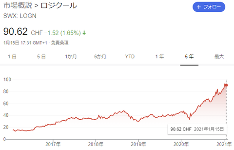 logn-chart