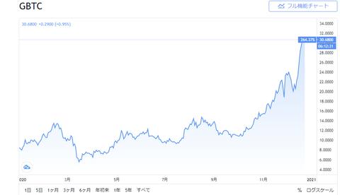 gbtc-chart