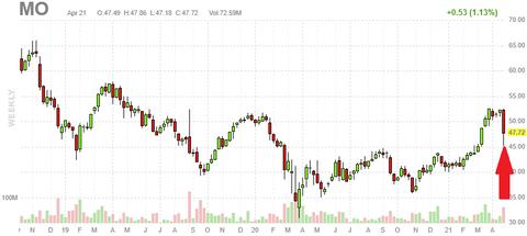 mo-chart
