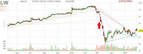 lw-chart
