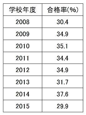 高校卒業試験の合格率