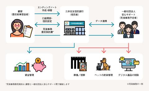 三井住友信託銀行_おひとりさま信託_サービススキーム
