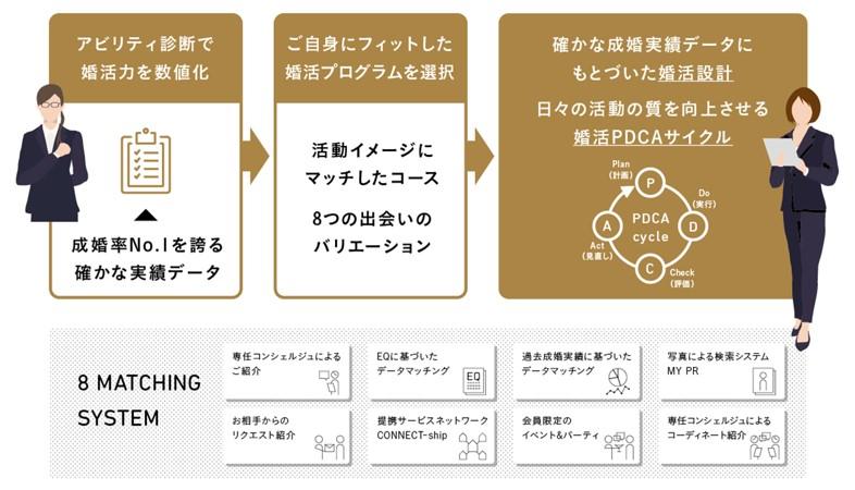 マッチング過程イメージ