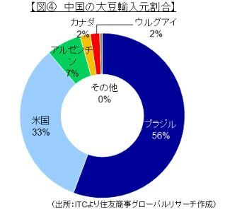 中国の大豆輸入