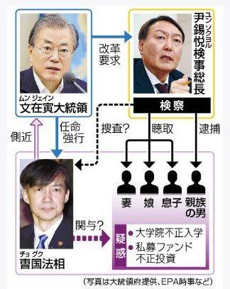 韓国法相をめぐる疑惑