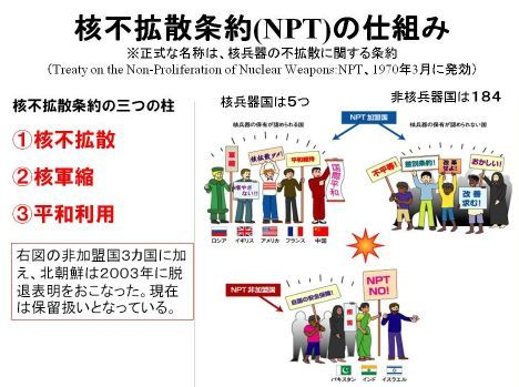 核拡散防止条約(NPT)