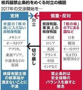 国連】核禁止条約、日本「署名し...
