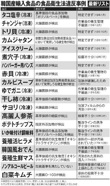 韓国輸入食品 食品衛生法違反事例「最新リスト」