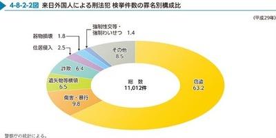 外国人による刑法犯の罪名別構成比