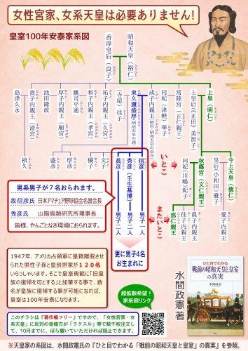 皇室100年安泰家系図