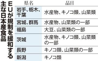 日本産食品の規制緩和 品目