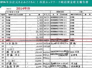 林範夫 政治献金2014年分