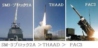 迎撃ミサイル・射程比較