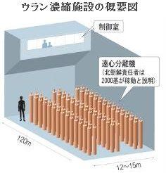 ウラン濃縮施設の概要図