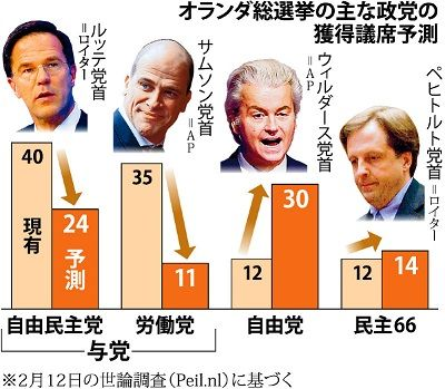 オランダ総選挙予測
