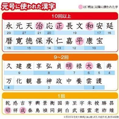 元号に使われた漢字