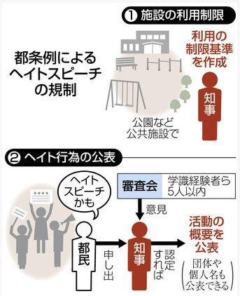 東京都人権尊重条例案