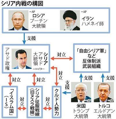 シリア内戦の構図