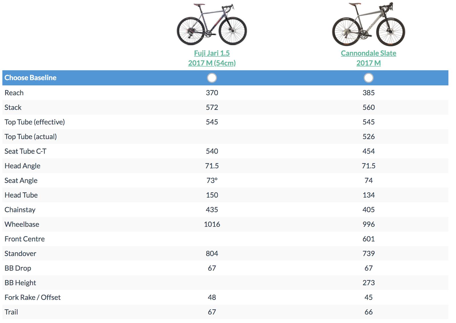 Https geometrygeeks bike compare fuji jari 1 5 2017 m 54cm cannondale slate 2017 m