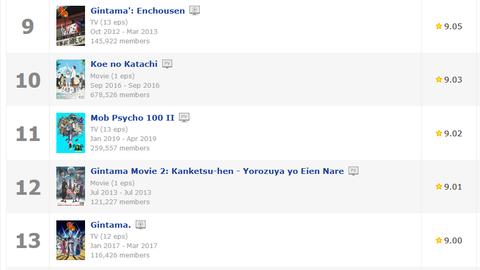 Screenshot_2019-04-06  Top Anime - MyAnimeList net