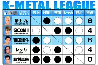 K-METALリーグ2016結果