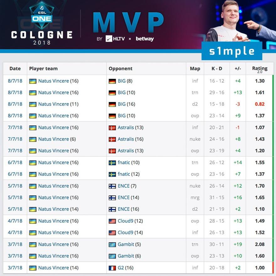 s1mple-MVP