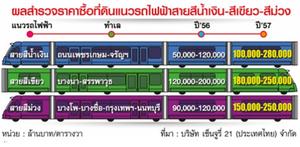 land new line