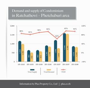 Plus_Demand_Supply_condo_ratchathewi_2015