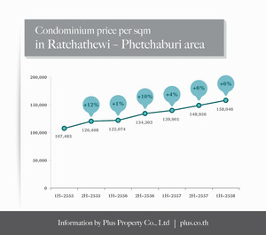 PLUS_ratchathewi_condo_pricing