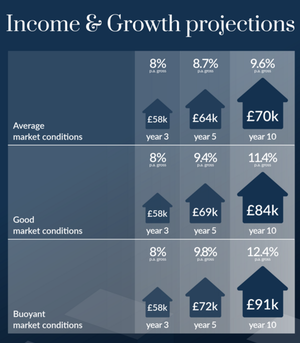 income projections