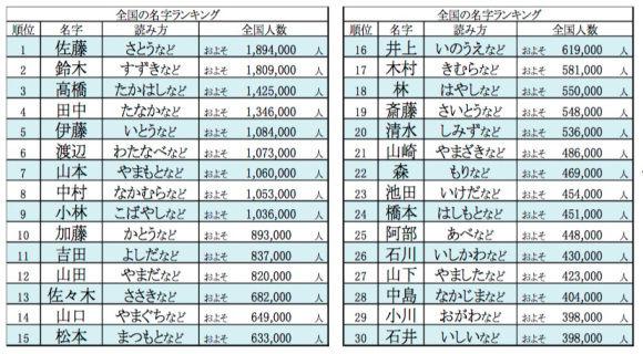 始まる い 苗字 から 名字検索No.1/名字由来net 日本人の苗字・姓氏99%を掲載!!
