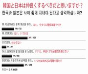 韓国人「韓国と日本は仲良くするべきだと思いますか?(韓国人投票)」