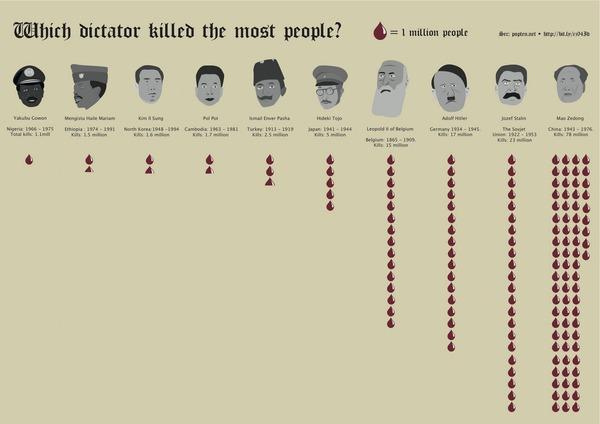 独裁者在任期間死者数順位