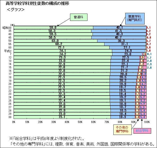 高校学科別生徒数の構成推移(文科省)