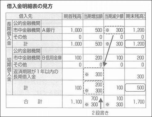 借入金明細表_000001