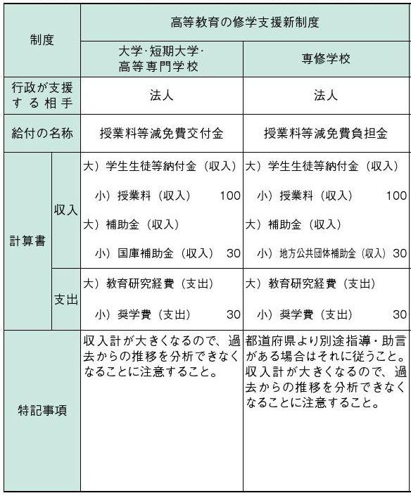修学支援制度(大学と専門学校)