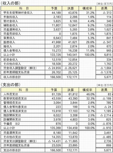 資金収支計算書